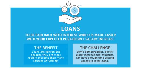 Scholarships Fellowships Grants And Loans
